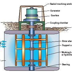 Micro Hydro - Electric Energy Generation - An Overview by
